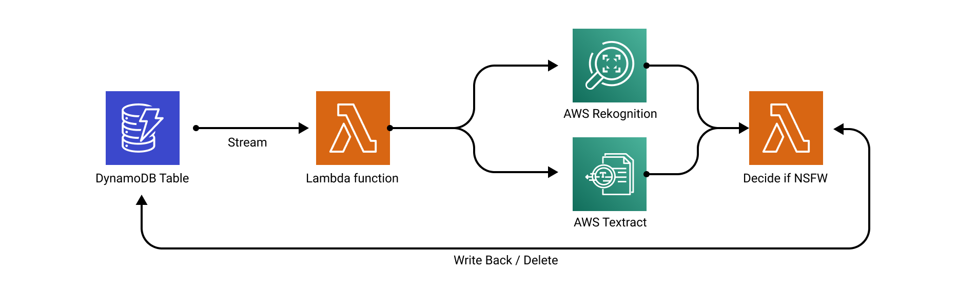 DynamoDB content moderation using Streams and AI