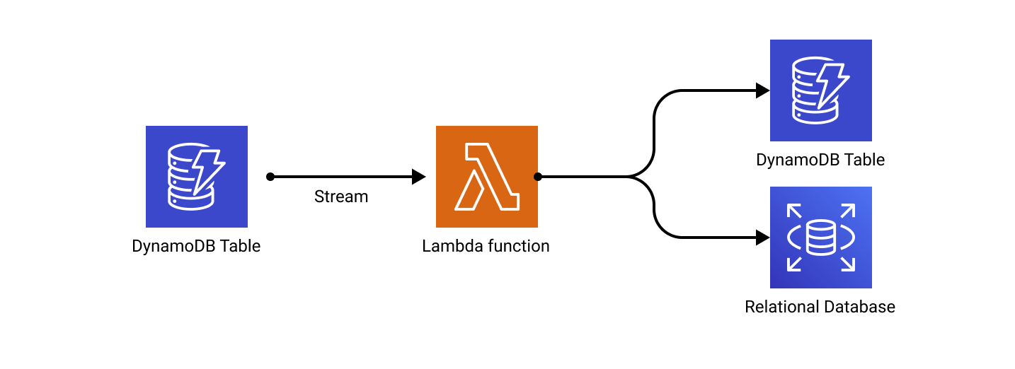 DynamoDB data replication using Streams