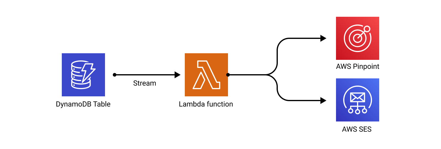 DynamoDB Notifications and Emails using Streams