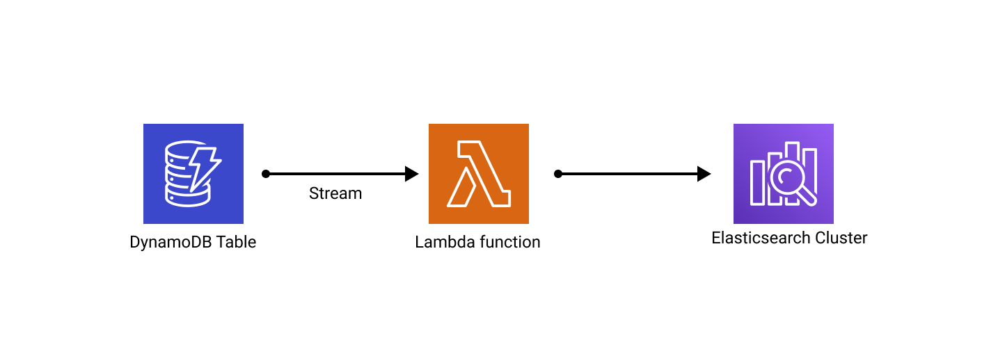 DynamoDB Search using Streams