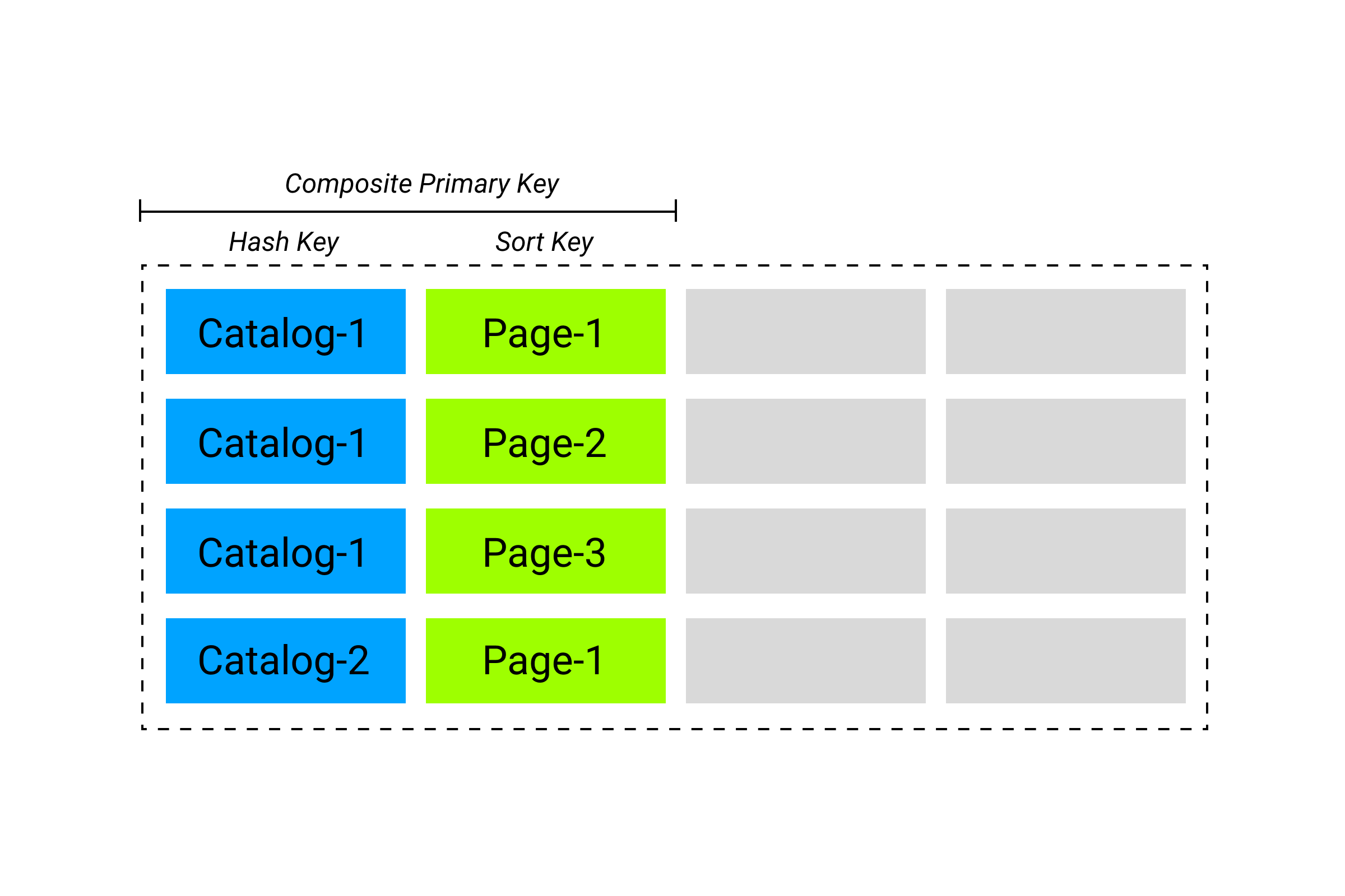 DynamoDB Table with composite key