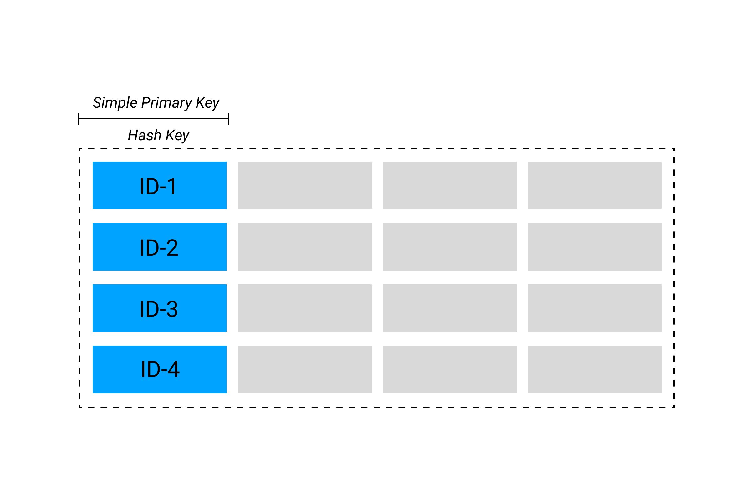 DynamoDB Table with simple key