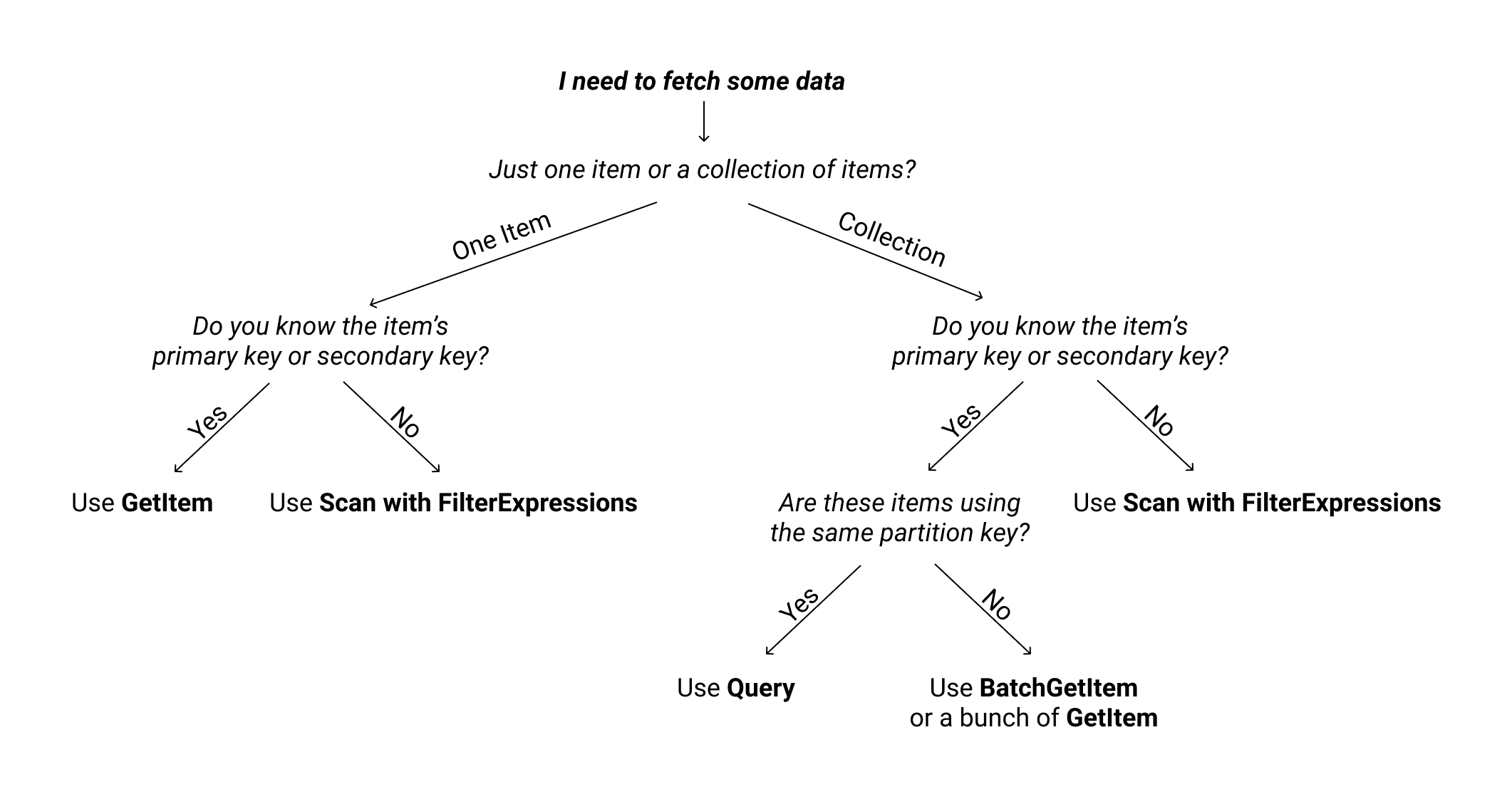 DynamoDB Query vs Scan explanation